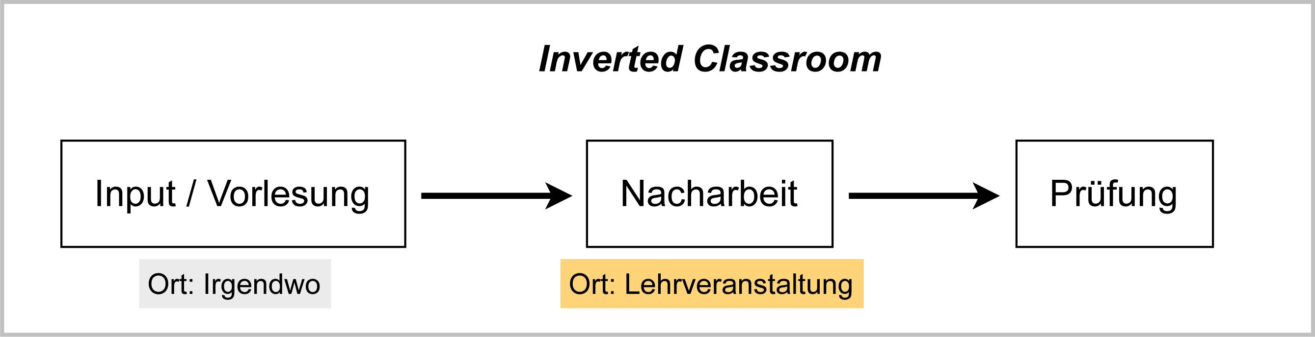 """""""Umgedrehter Unterricht"""""""